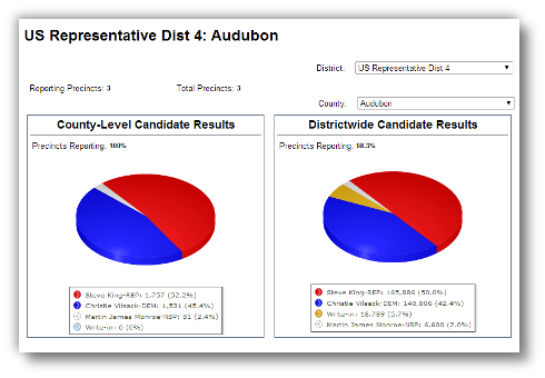 Candidate Results Pie (Iowa)
