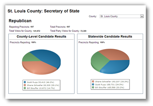 Candidate Results Pie (Missouri)